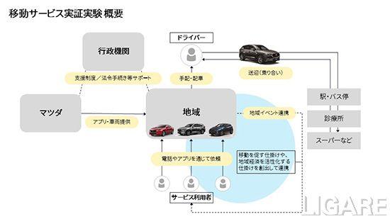 移動サービス実証実験スキーム図