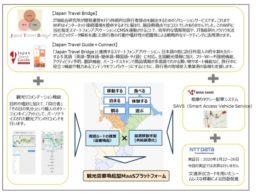 「観光需要喚起型MaaS」(JTB総研プレスリリースより)