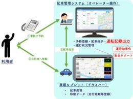 デマンド交通サービスの構成図