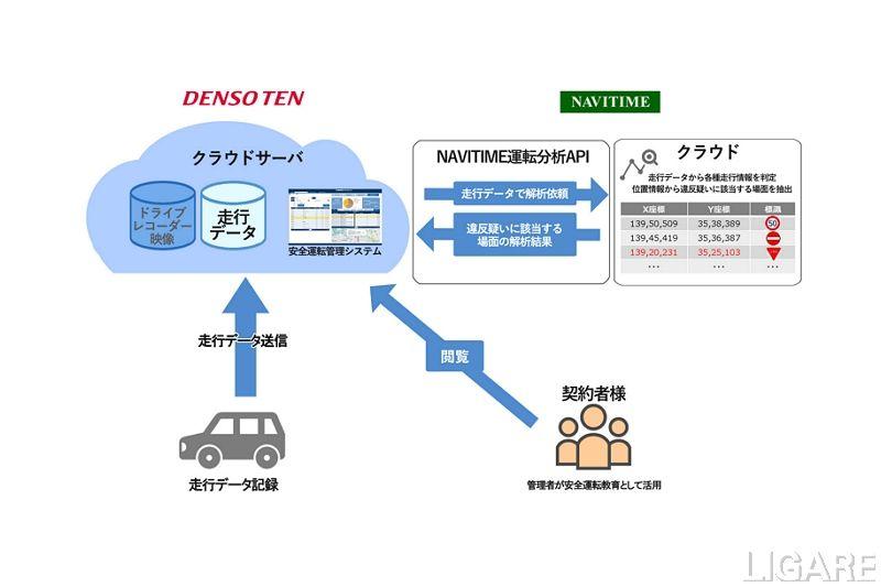 道路交通法遵守を可視化するサービス提供イメージ(全体)