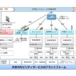 日本ユニシス VWジャパンの充電サービスにモビリティサービスプラットフォームの提供