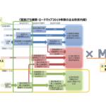 「官民ITS構想・ロードマップ2019」 自動運転やMaaSの社会実装に向けて項目を改定
