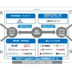 日野子会社ネクストロジにブリヂストンら6社が参画 新たな幹線輸送の構築めざす