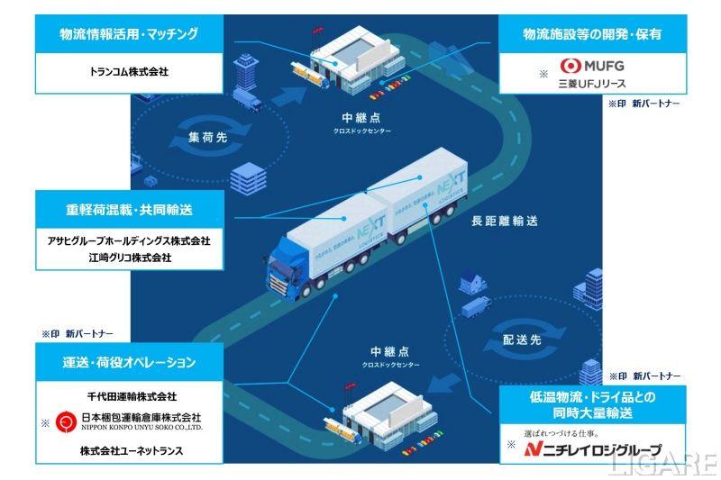 NEXT Logistics Japanのスキーム図