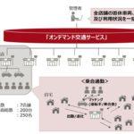ネッツトヨタ瀬戸内と富士通、遊休車両を活用した 従業員向け乗合通勤サービスの運用を開始
