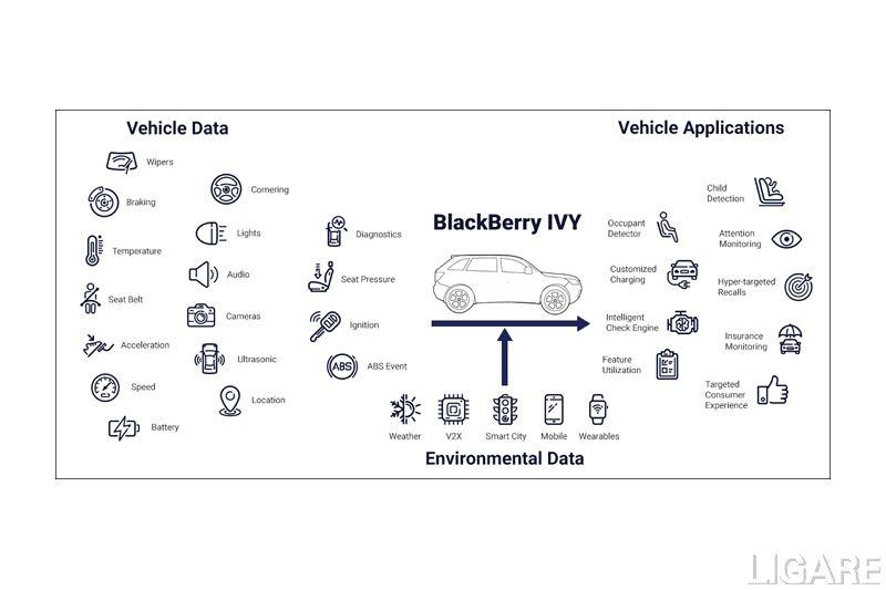 BlackBerry IVYイメージ図