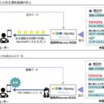 トヨタなど4者、Ha:mo RIDEの走行データを活用した実証実験を9月から開始 安全・安心な運転をサポート