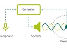 ノイズキャンセリング機能のイメージ図
