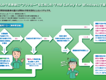 「FHM Safety for Windows」の睡眠確認運用フロー