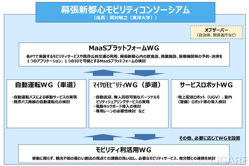体制図イメージ(出典:千葉市・2021年2月9日記者発表資料)
