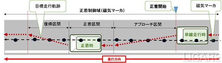 正着制御実験イメージ図、出典:ソフトバンク(株)プレスリリースより