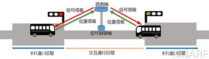 信号制御による交互通行実験のイメージ図、出典:ソフトバンク(株)プレスリリースより