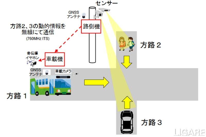 路車間通信による安全運転支援