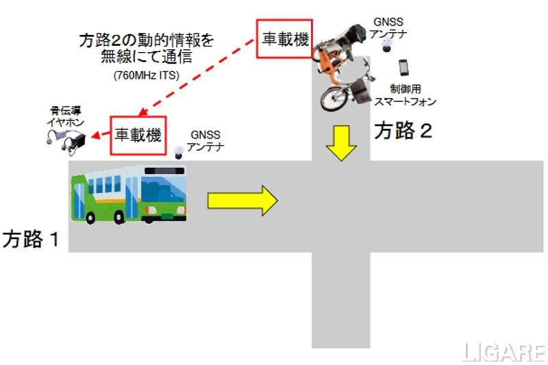 車車間通信による安全運転支援