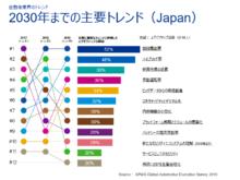 図1: 日本の自動車業界の主要トレンド(KPMGの調査による)