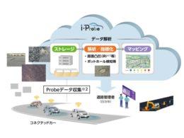 i-Probe社の事業イメージ