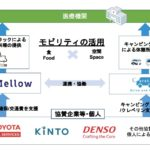 MellowとCarstay、医療機関へキャンピングカーとフードトラックの派遣開始 神奈川県内で計30台規模