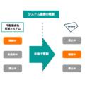 akippa、不動産管理会社とシステム連携 駐車場管理の自動化へ