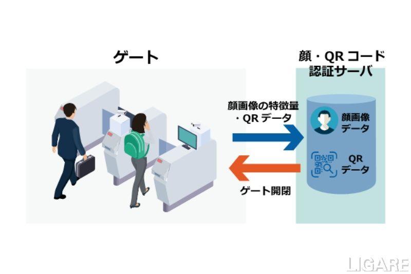 次世代改札システムのイメージ
