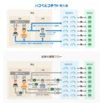 ハコベル、SaaS型の輸配送管理システムを活用した取り組み成果を公表