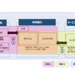 MONETら、仙台で高齢者の外出を支援する移動サービスの検証開始