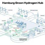 三菱重工ら、ドイツ・ハンブルグで石炭火力発電所跡地を活用した水素プロジェクトを発表