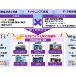 スマートシティ化に向け、電子地域通貨の実証実験を開始 山形県長井市とNTT東が提携