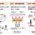 【関電・阪大・阪急バス】電気バスの運行と充放電システムを検証開始