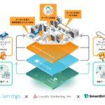 スマートドライブら、移動データを広告配信に活用 Pontaユーザーの集客効果を検証
