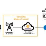【柏の葉スマートシティ】三井不動産・センスウェイがオフィスのIoT化を開始