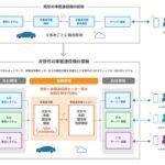 スズキ・トヨタら5社 次世代車載通信機の技術仕様の共同開発に合意