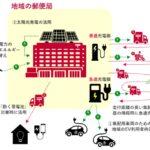 日本郵政・東電ら、カーボンニュートラル化推進のための戦略的提携締結