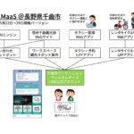 長野県・千曲市、温泉地を含むワーケーションサービス「温泉MaaS」開始