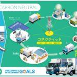 トヨタ・福島県、水素・技術を活用するまちづくりに向けた社会実装を検討