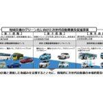 国交省、「地域交通グリー ン化事業」補助対象事業15事業を発表