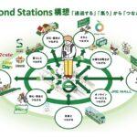 【Beyond Stations構想】JR東日本、サブスク等開始