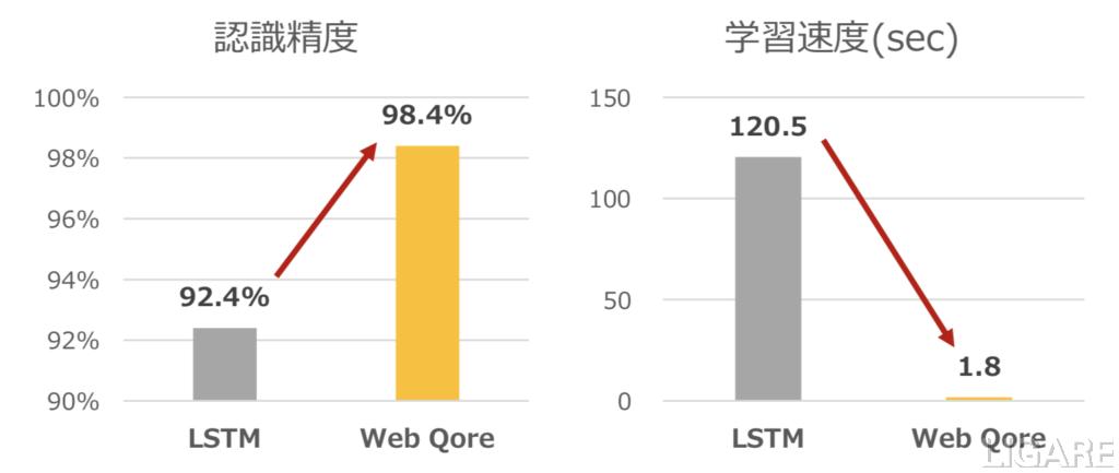 従来型LSTMとWeb Coreの比較