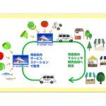 コスモエコパワー、風力発電事業を行う青森県で農業振興プロジェクトを支援