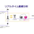 ソフトバンクとフューチャースタンダード 5Gを活用したリアルタイム動線分析のデモを展示