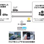 IDOM子会社がカーシェアサービスを開始 Jリーグチームの社用車を活用