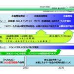 水素インフラ・サプライ関連取り組みまとめ【2020年~2021年9月】