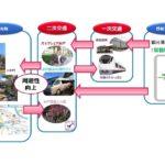 ドコモ・JR東日本ら、茨城県で観光向けAI運行バスやシェアサイクルなど実証