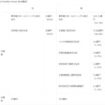 東京電力HDら、e-Mobility Powerに総額150億円出資