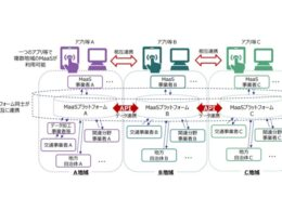 MaaSアプリのデータ連携イメージ