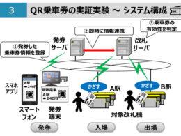 実証実験のシステム構成資料提供:阪神電鉄/ナビタイムジャパン