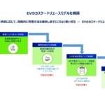 日産×住友商事×住友三井オートサービス、EV二次利用の最大化目指しプロジェクト始動