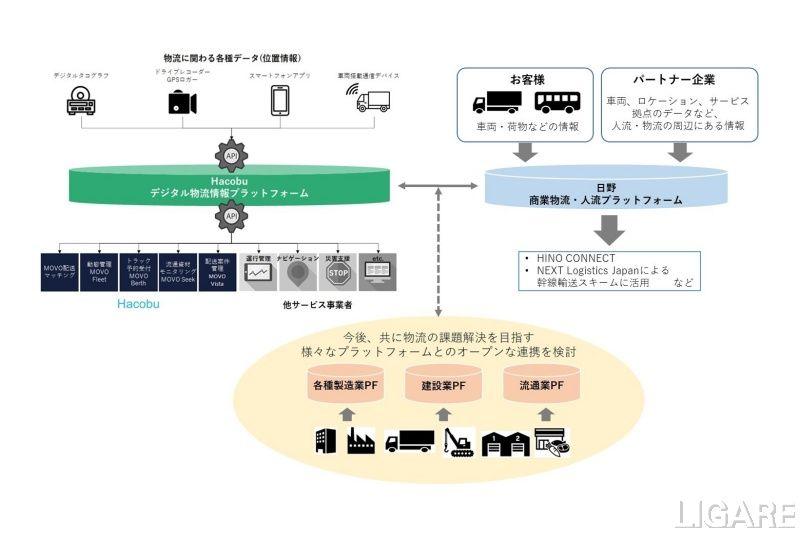 プラットフォーム連携の将来イメージ図