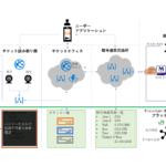 日本マイクロソフト、JR東日本など スマートシティ実現に向けた新たな社会インフラ構築を目的に「Blockchain」を活用した実験の実施