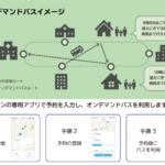 MONETの配車プラットフォームを活用したオンデマンドバスの実証実験を横浜市で実施