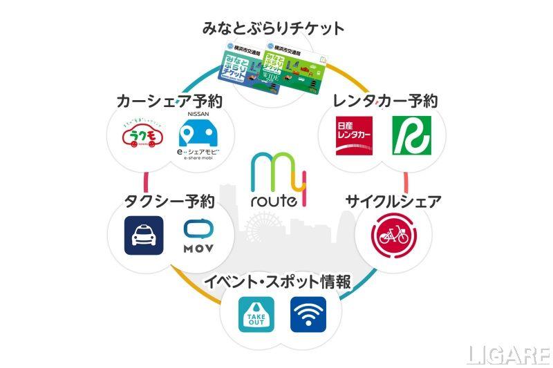 横浜でのサービスイメージ図